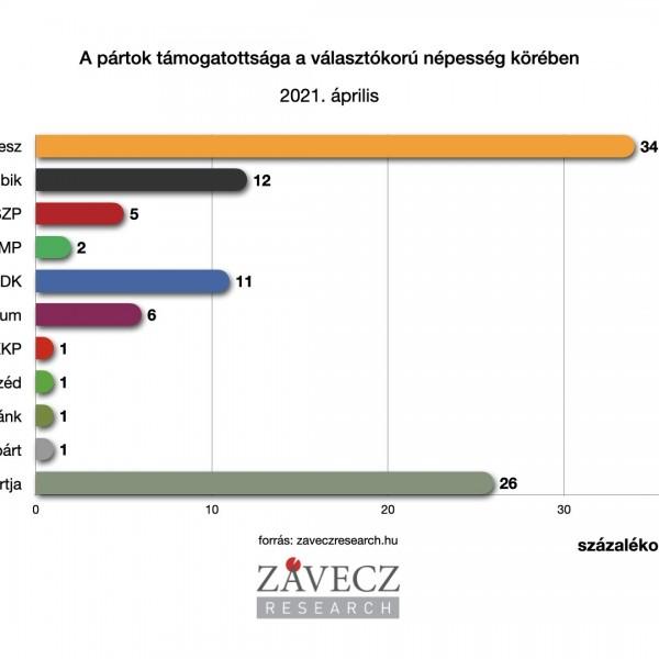 Závecz: Erősödött a Fidesz, hajszállal vezet az ellenzéki összefogás