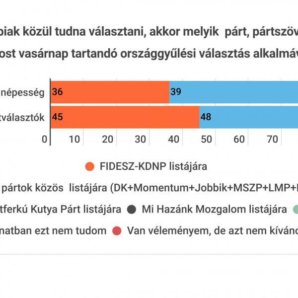 IDEA: több százezer szavazattal vezet a moslékkoalíció a Fidesz előtt